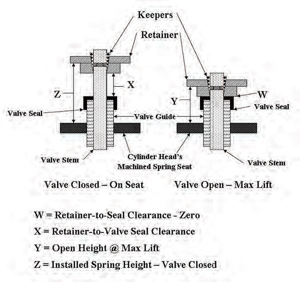 Cylinder Head Valve Spring Rebuild Kit For Yamaha: How To Build Mopar Engines For Performance: Cylinder Heads